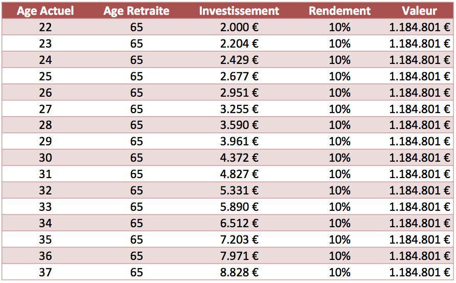 comment investir pour sa retraite